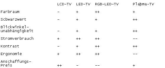 LCD/LED/Plasma