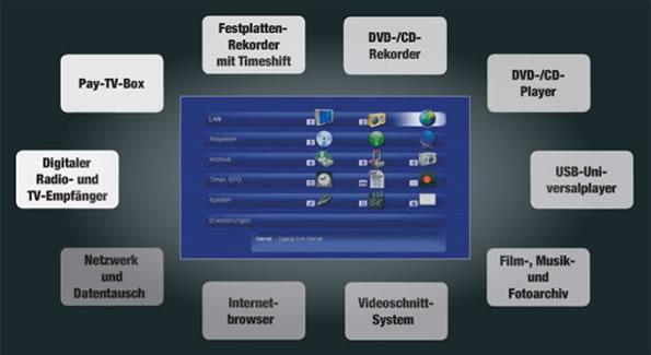 MacroSystem DVC2000 GUI