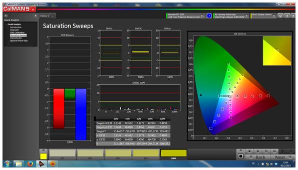 Messung eines Sony VPL-HW55ES. Gezeigt wird Farbsättigung aller Primär- und Sekundärfarben.