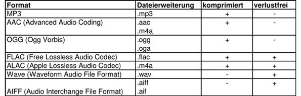 Eine kleine Übersicht über gängige Audioformate
