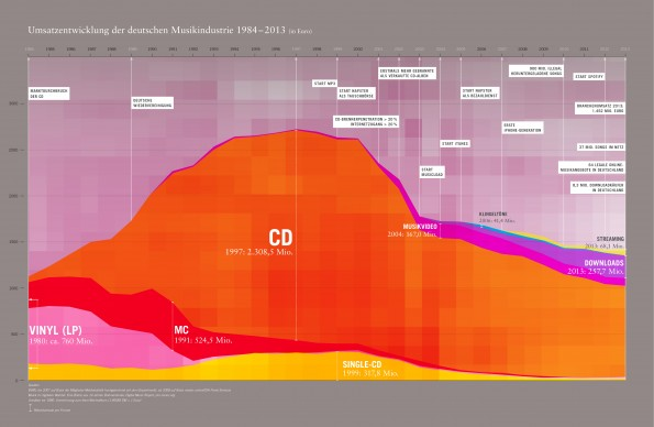 Umsatzentwicklung der deutschen Musikindustrie 1984 bis 2013