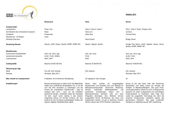 Vergleich Blusound, Heos, Sonos