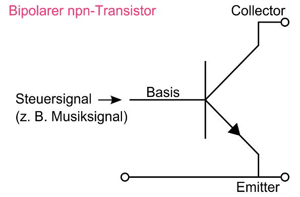 Aufbau eines bipolaren npn-Transistors