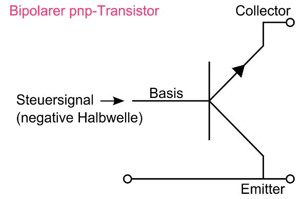 Aufbau eines bipolaren pnp-Transistors