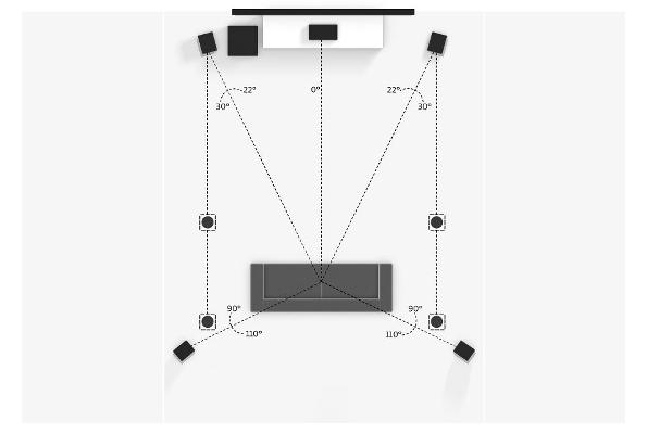 Schema einer 5.1.4 Dolby Atmos Installation