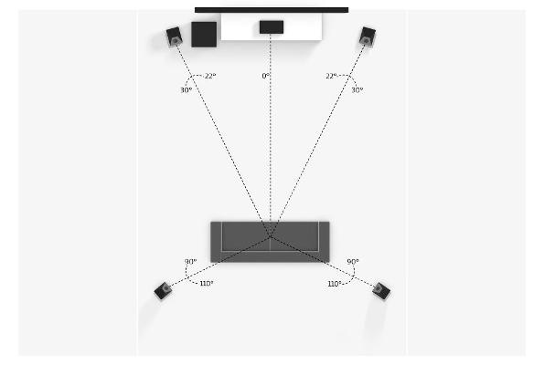 Schema einer 5.1.4 Dolby Atmos Installation mit nach oben abstrahlenden Lautsprechern