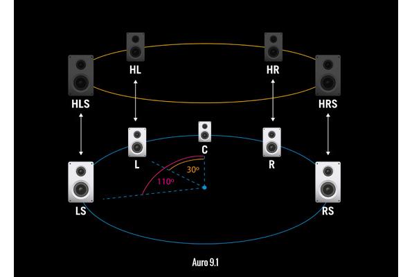 3d Sound Im 220 Berblick Auro 3d Dolby Atmos Und Dts X
