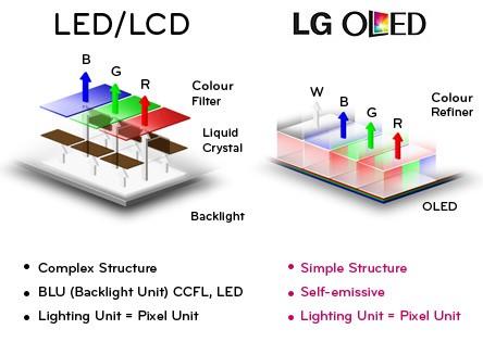 Links das Schema eines LC-Displays mit LED-Hintergrundbeleuchtung und rechts ein White OLED-Display