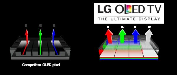 Schematische Gegenüberstellung eines RGB OLEDs mit einem White OLED-Display