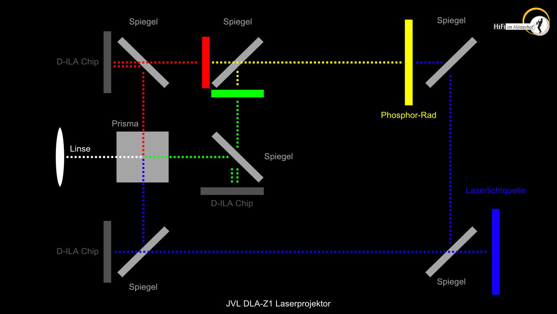 """Das Schema der """"Blu-Escent"""" Laser/Phosphor-Technologie des DLA-Z1"""